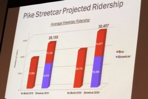 Projected Columbia Pike streetcar and bus ridership