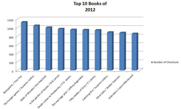 Library's Top 10 Books of 2012