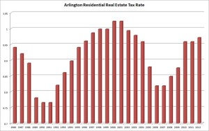 Residential real estate tax rates in Arlington 1986-2012 (graph by ARLnow.com)