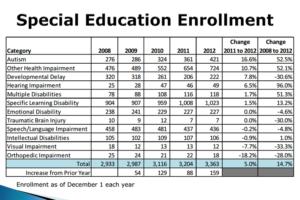 Special education enrollment in Arlington Public Schools