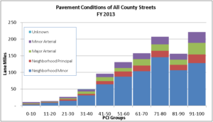 Arlington County Paving Conditions as of FY 2013