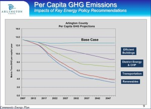 Slide from Community Energy Plan presentation on potential greenhouse gas emission reductions