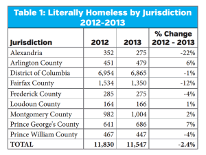 Changes in the regional homeless population