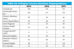Details about Arlington's homeless population