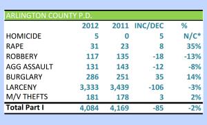Arlington crime stats in 2012