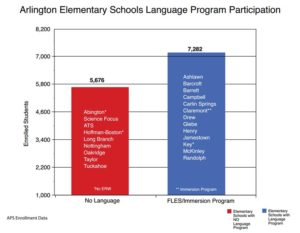 FLES participation (courtesy FLES For All)