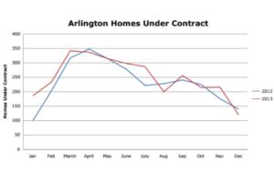 Ask Adam real estate seasons graph