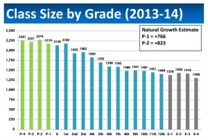 A chart showing APS class sizes, illustrating increased enrollment at lower grade levels
