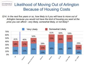 Graph from Arlington County's affordable housing survey