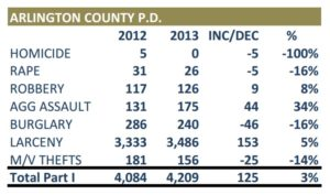 MWCOG crime stats for Arlington in 2013