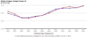 Months of supply in Arlington's housing market (image via Adam Gallegos)