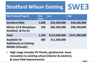 "The ""SWE3"" middle school expansion option, which Superintendent Patrick Murphy is recommending to the School Board"