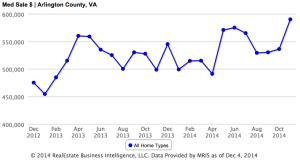 Arlington median home price chart (image via MRIS)