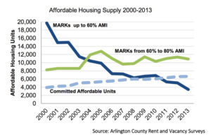 A chart showing the trends of affordable housing in Arlington since 2000