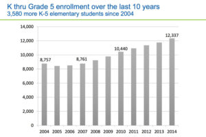 Enrollment in grades K-5 in Arlington Public Schools since 2004