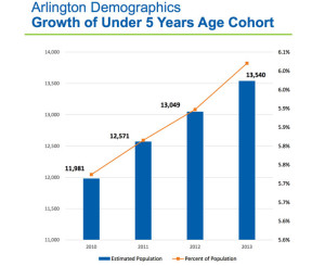 The growth of Arlington residents under 5 years of age