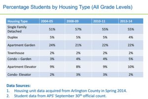 Percentage of students by housing type