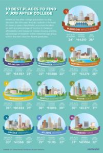 The best cities for recent graduates (image via NerdWallet)