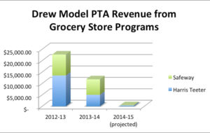 Drew Model School grocery store revenue (image courtesy Drew Model School PTA)