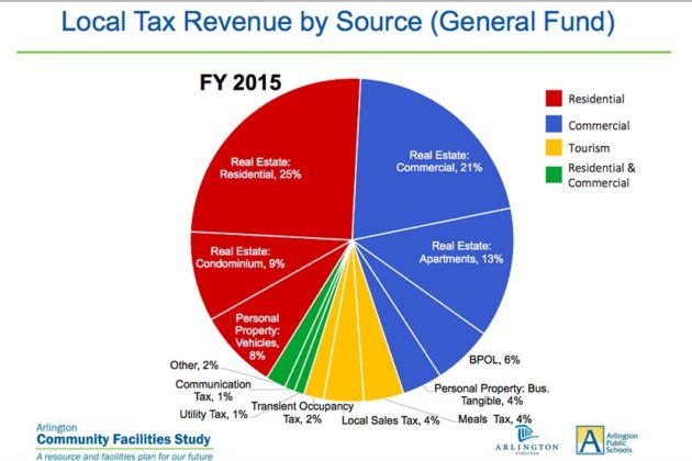 Chart via Arlington County