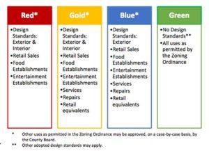 Retail plan color coding
