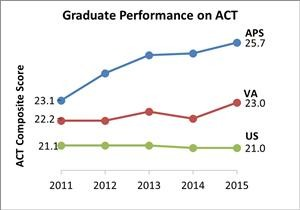 2015 ACT Graph (via Arlington Public Schools)