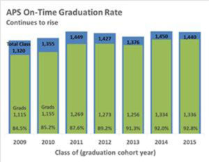 On-time graduation rates (via Arlington Public Schools)