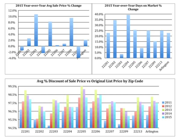 Ask Eli's 2015 Arlington real estate market stats