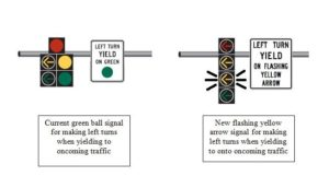 Flashing yellow light diagram (via Arlington County)