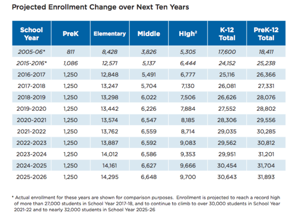 APS Enrollment Report screenshot 2