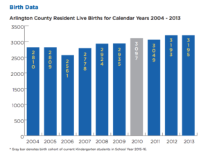 APS Enrollment Report screenshot birth data