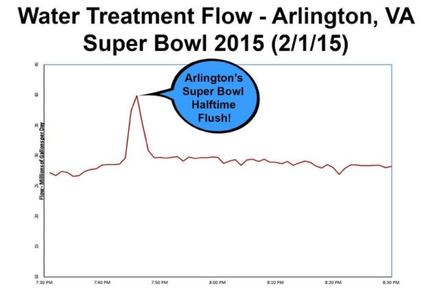 Spike in sewage flowing to Arlington's water treatment facility at Super Bowl halftime in 2015.