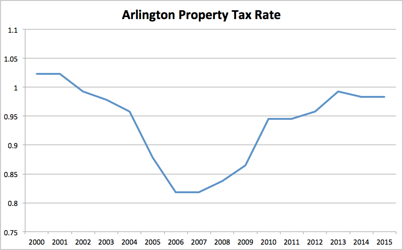 How Washington Property Taxes Are Calculated