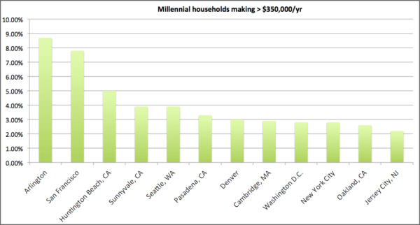 Chart showing the percentage of Millennials in a city making more than $350,000 per year