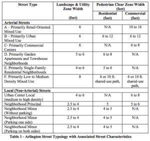 Sidewalk width table