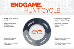 "Endgame's ""hunt cycle"""