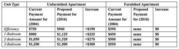 Tenant relocation payment increase