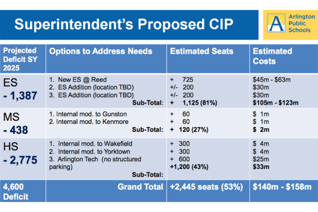 Superintendent's proposed FY 2017-26 Capital Improvement Plan