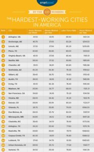 2016 hardest-working cities table (image via SmartAsset)