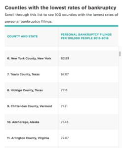 Bankruptcy filing rates (image via NerdWallet.com)