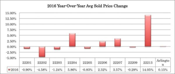 2016 Year Over Year Avg Sold Price Change