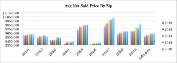 Av Net Sold Price by Zip