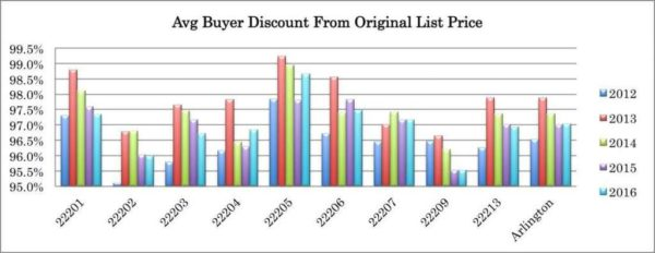Avg Buyer Discount from Original List Price