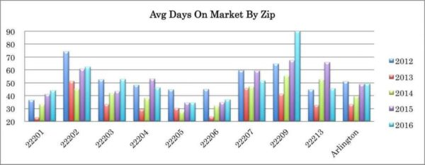 Avg Days on Market by Zip