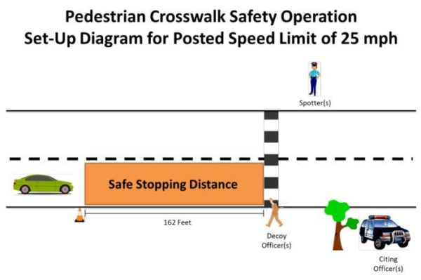 NHSTA pedestrian safety enforcement diagram for law enforcement