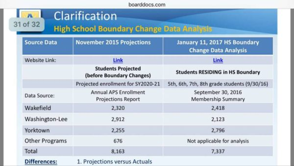 APS high school enrollment slide