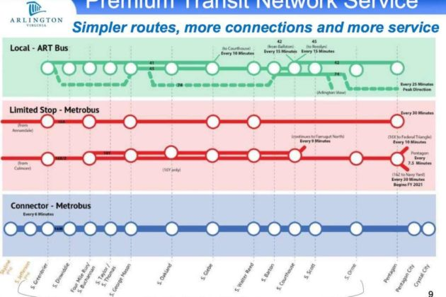 Columbia Pike Premium Transit Network presentation slide