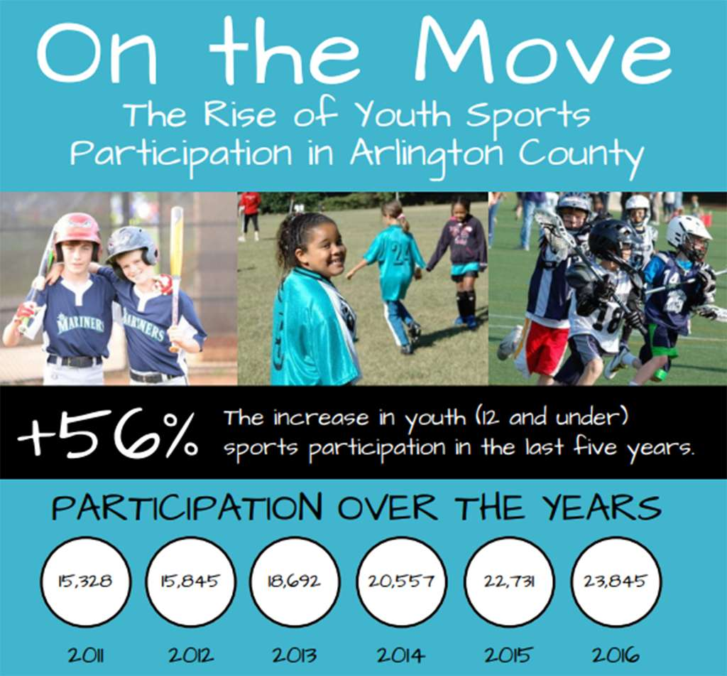 youth sport participation Perhaps the most important of the three aspects of youth sports participation is to achieve a balance between sports and other activities.
