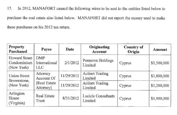 Manafort indictment